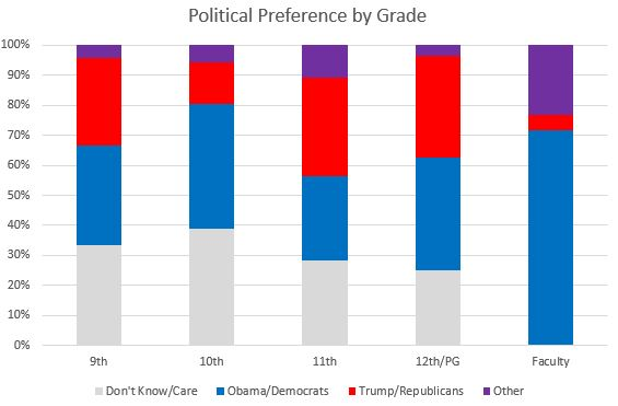 Political Preferences by Grade