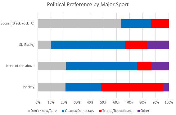 Political Preferences by Sport